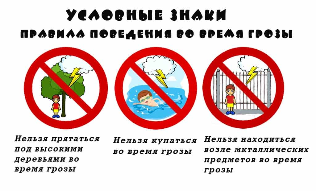 Условные знаки правила безопасности поведения во время грозы