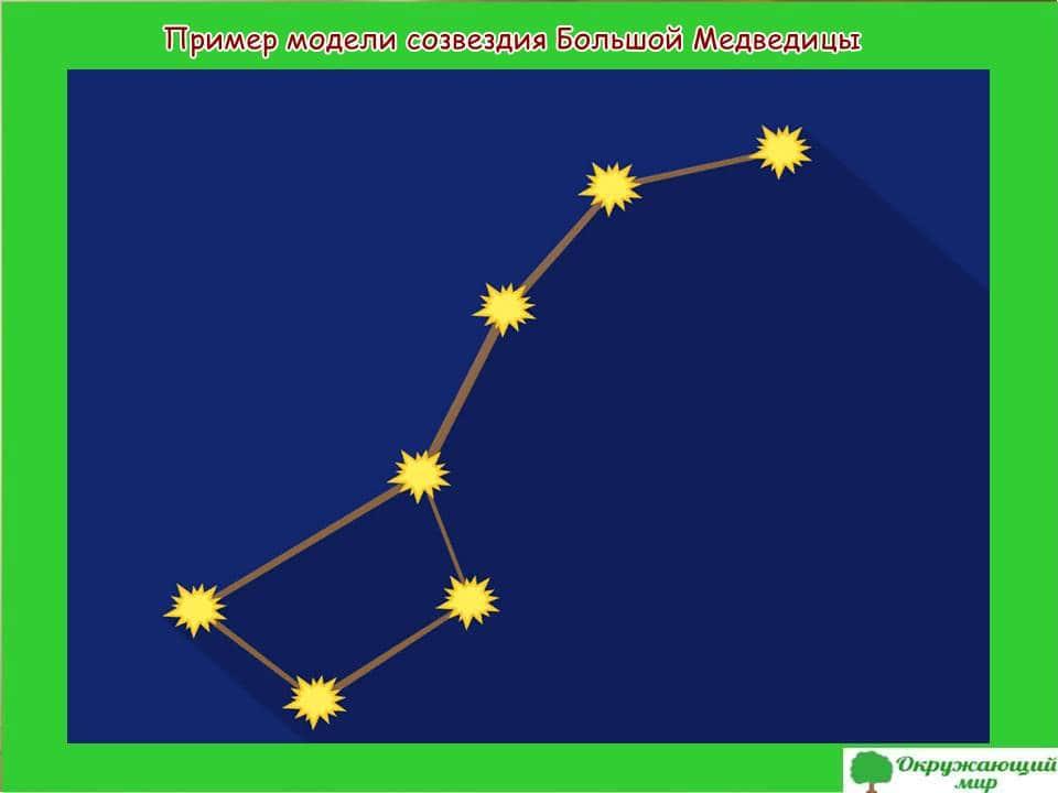 Пример модели созвездия Большой Медведицы