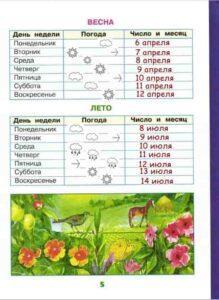 Инструкция по заполнению научного дневника для 1 класса наблюдение за погодой летом и весной