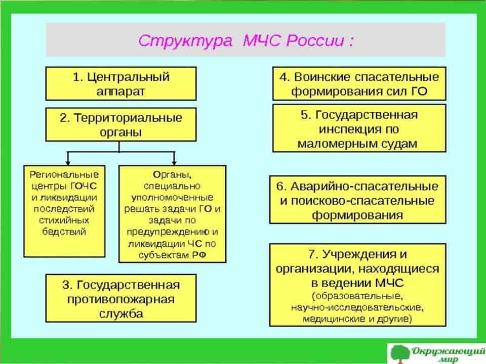 Структура МЧС России