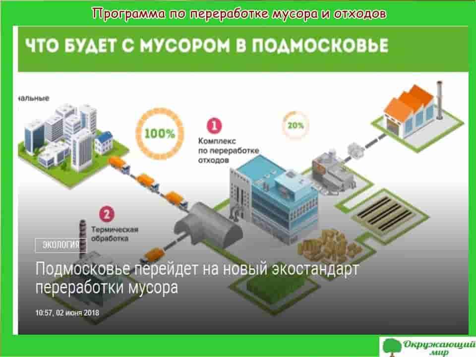Программа переработки мусора и отходов
