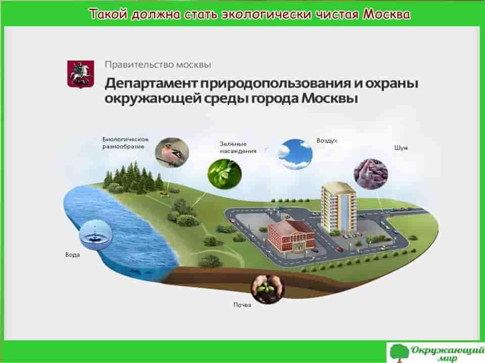 Экологически чистая Москва