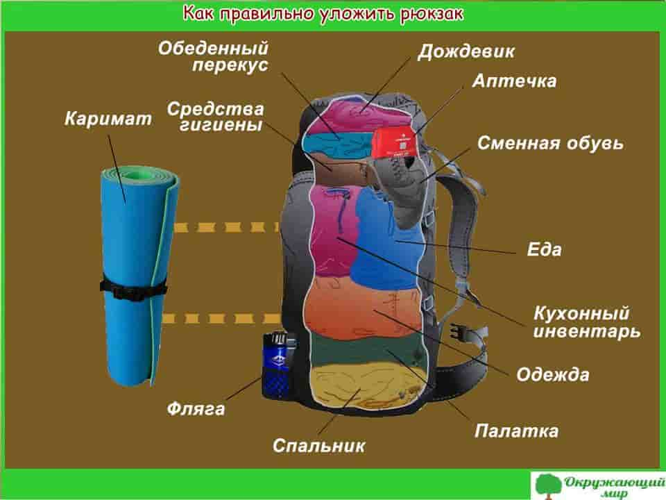 Как правильно уложить рюкзак