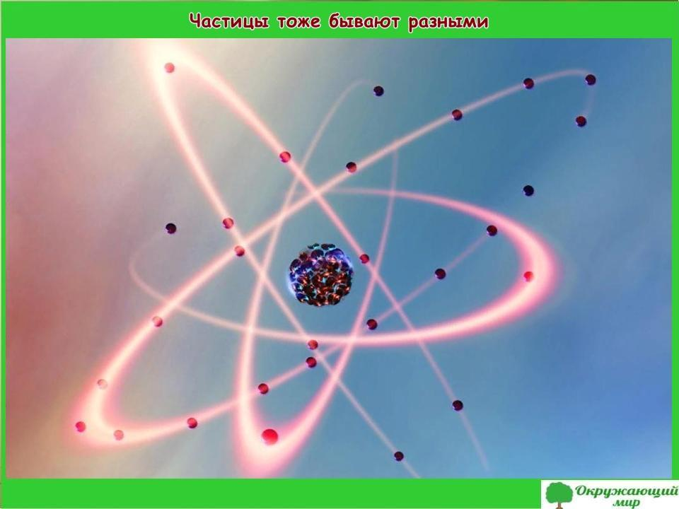 """Проект """"Тела, вещества, частицы"""" 3 класс"""
