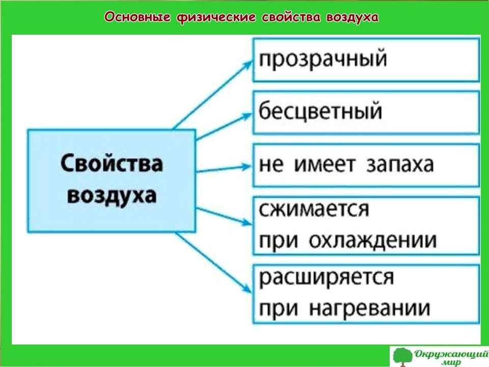 """Проект """"Воздух и его защита"""", 3 класс"""